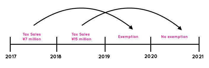 Japanese Consumption Tax Exemption