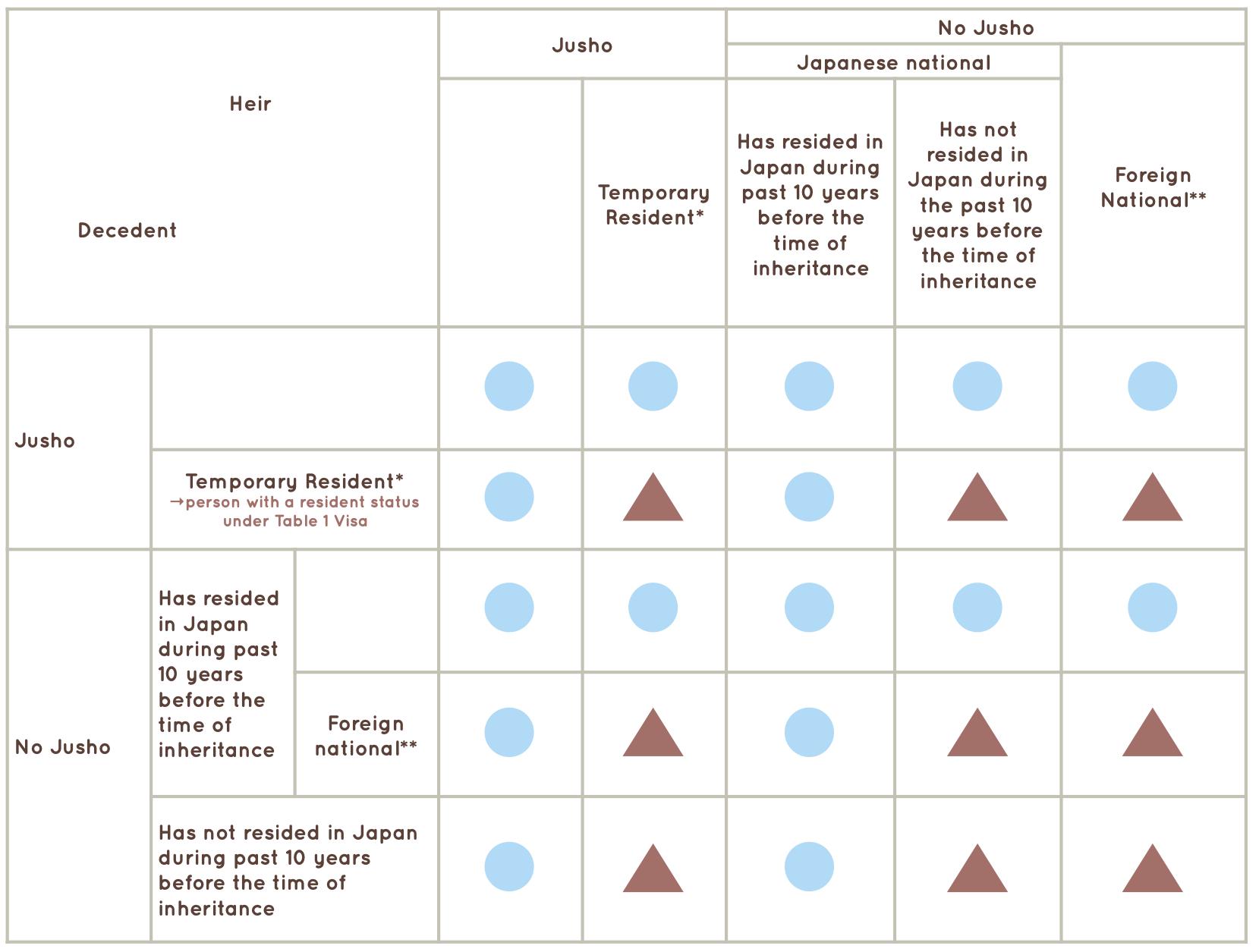 Scope of Japanese Inheritance Tax 2021